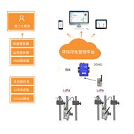 上海AcrelCloud-3000安科瑞环保用电云平台 亚搏app下载安装**保证