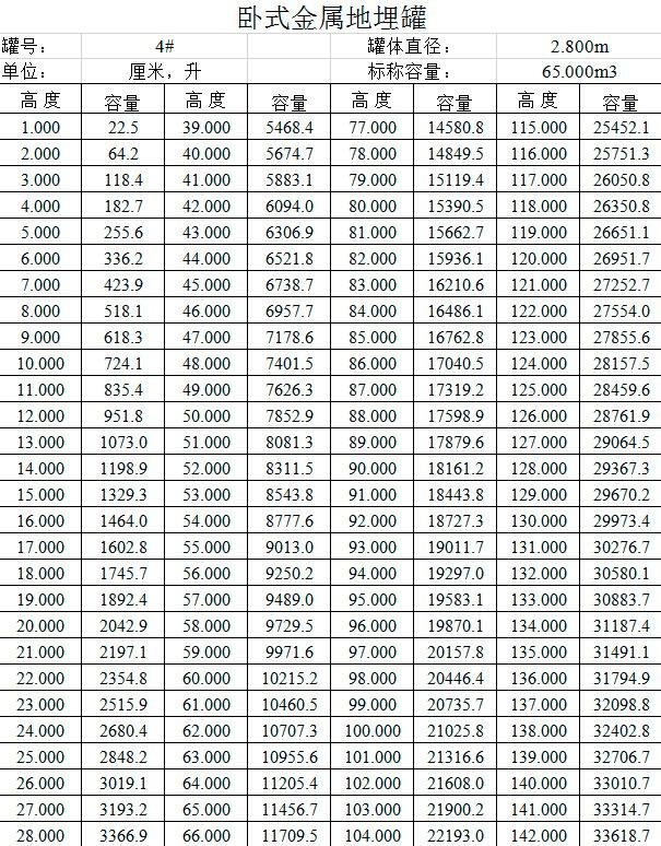 卧罐地罐 容积表 罐容表 (10)