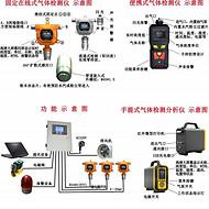 VOC气体检测仪国家环保要求及品牌说明