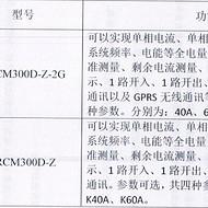 智慧用电在线监控装置 ARCM300D-Z  485通讯