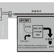 索尔德刻度标尺精确定位系统