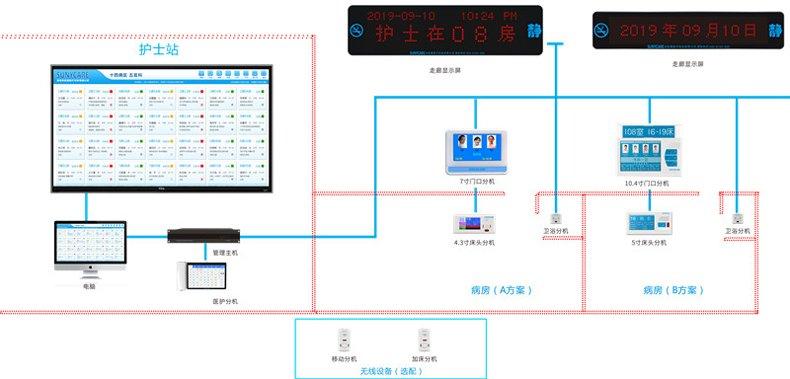 医院用病房对讲传呼系统 数字IP网络对讲呼叫器生产厂家